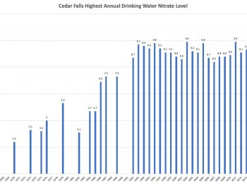 Cedar Falls - Nitrates in Water Levels